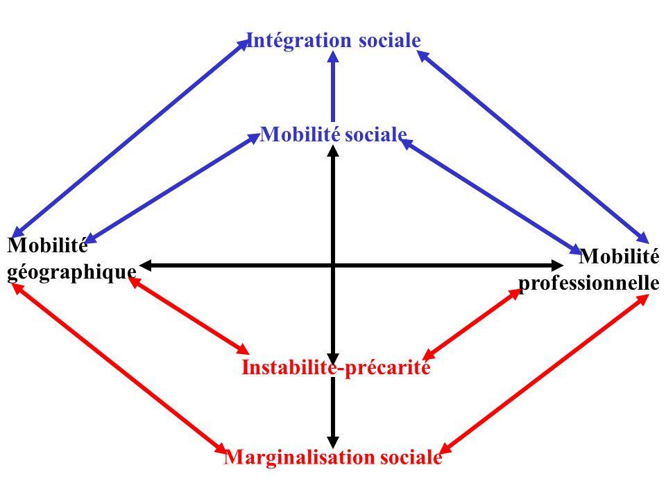 Intégration sociale Marginalisation sociale Mobilité géographique Mobilité professionnelle Instabilité-précarité Mobilité sociale