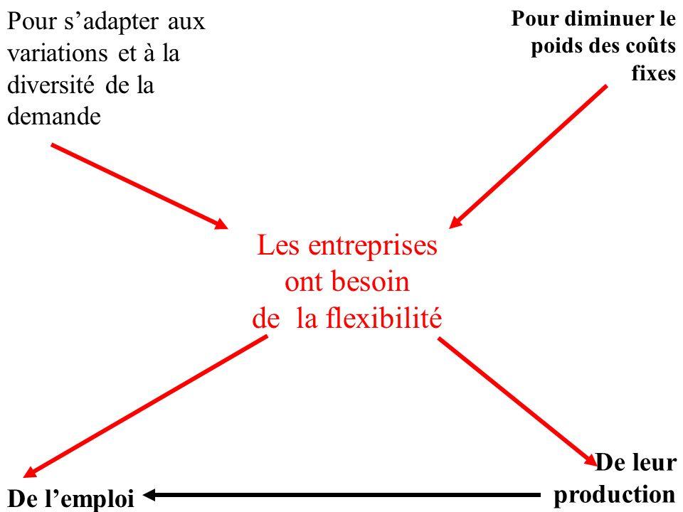 Les entreprises ont besoin de la flexibilité Pour sadapter aux variations et à la diversité de la demande Pour diminuer le poids des coûts fixes De le