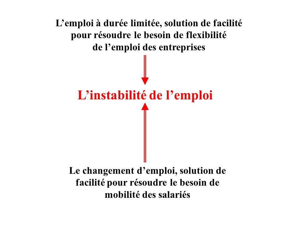 Linstabilité de lemploi Lemploi à durée limitée, solution de facilité pour résoudre le besoin de flexibilité de lemploi des entreprises Le changement