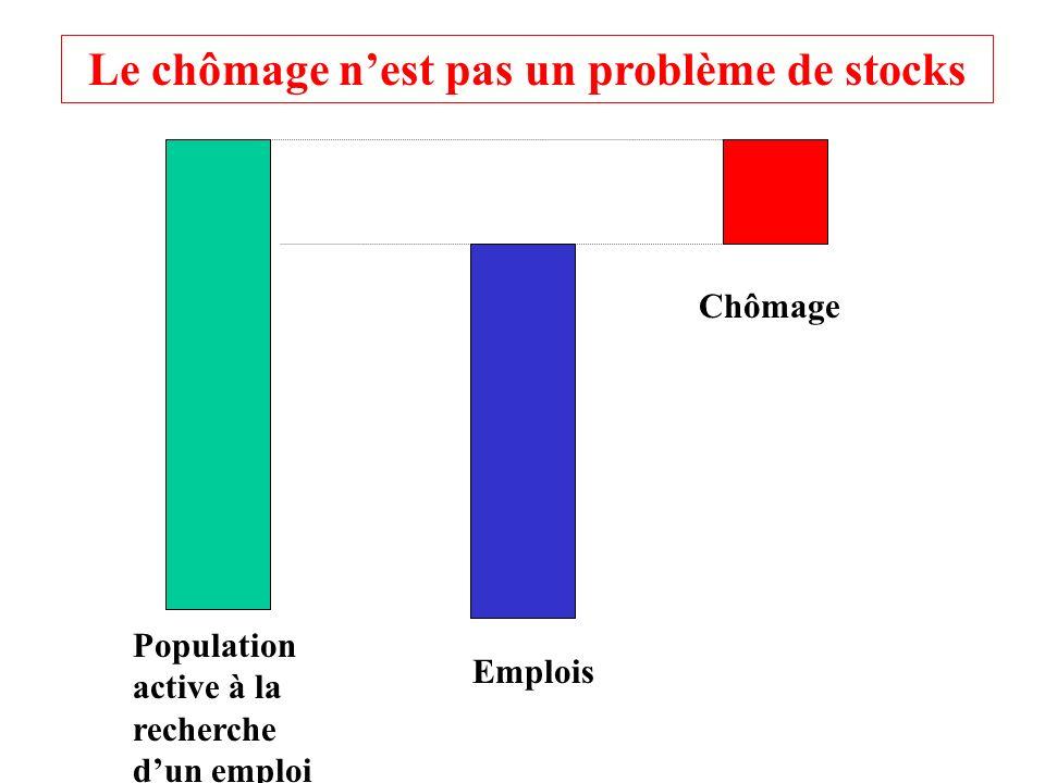 Population active à la recherche dun emploi Emplois Chômage Le chômage nest pas un problème de stocks