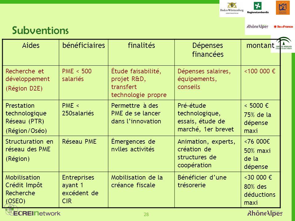 28 Subventions AidesbénéficiairesfinalitésDépenses financées montant Recherche et développement (Région D2E) PME < 500 salariés Étude faisabilité, pro