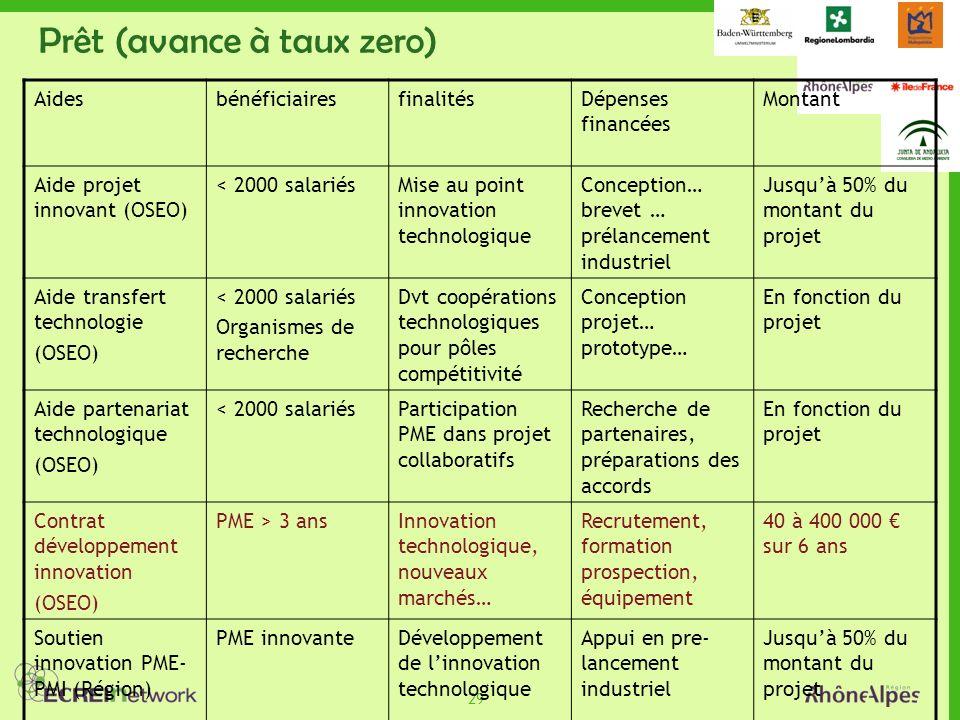 29 Prêt (avance à taux zero) AidesbénéficiairesfinalitésDépenses financées Montant Aide projet innovant (OSEO) < 2000 salariésMise au point innovation