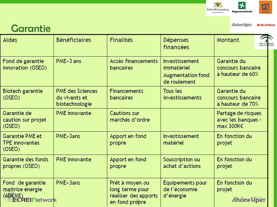 30 Garantie AidesBénéficiairesFinalitésDépenses financées Montant Fond de garantie innovation (OSEO) PME>3 ansAccès financements bancaires Investissem