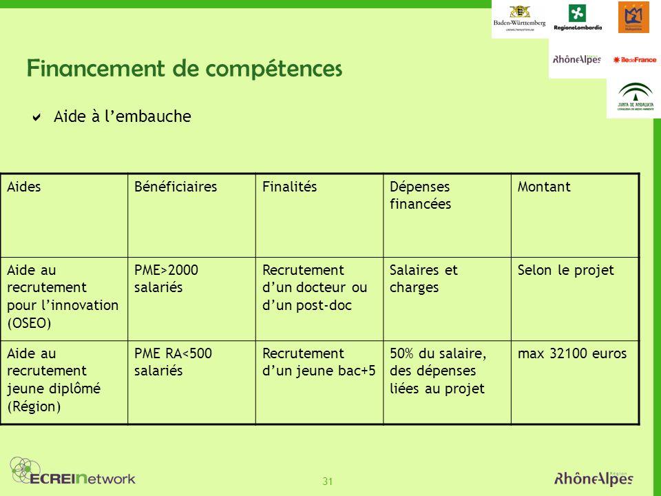 31 Financement de compétences Aide à lembauche AidesBénéficiairesFinalitésDépenses financées Montant Aide au recrutement pour linnovation (OSEO) PME>2