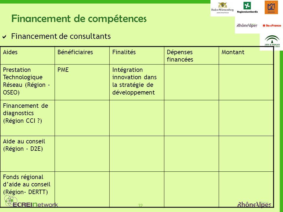 32 Financement de compétences Financement de consultants AidesBénéficiairesFinalitésDépenses financées Montant Prestation Technologique Réseau (Région