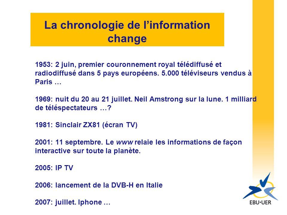 La chronologie de linformation change 1953: 2 juin, premier couronnement royal télédiffusé et radiodiffusé dans 5 pays européens.
