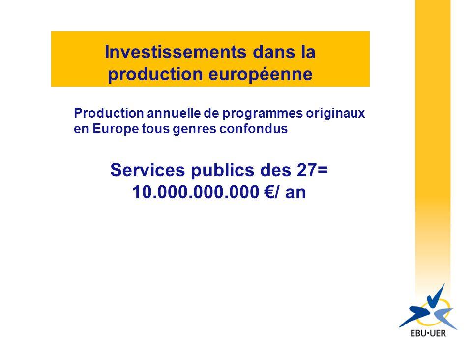 Investissements dans la production européenne Production annuelle de programmes originaux en Europe tous genres confondus Services publics des 27= 10.000.000.000 / an