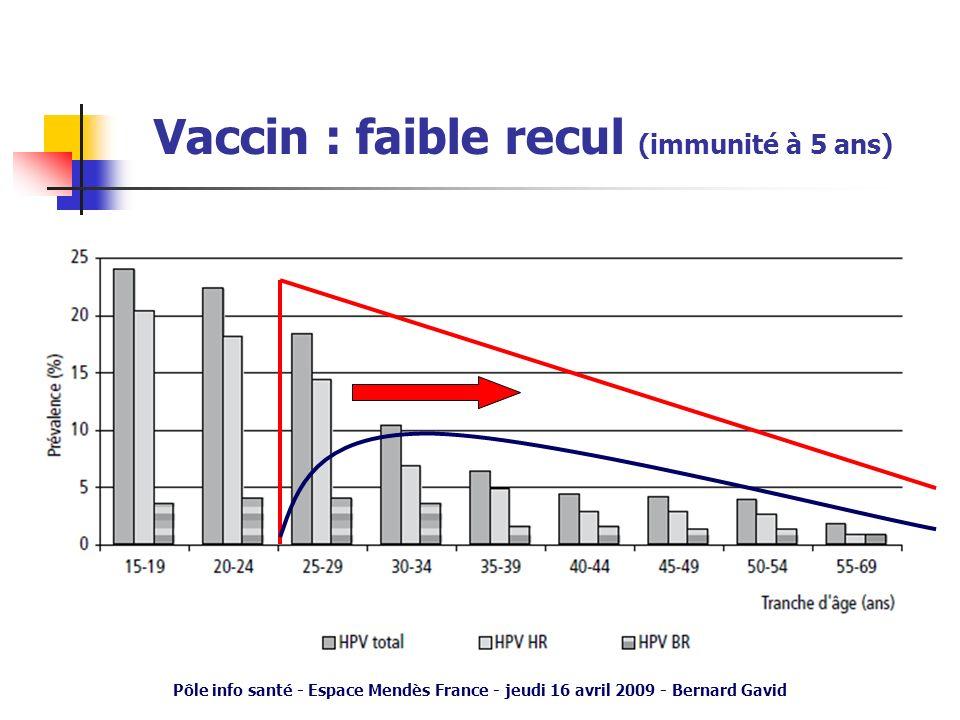 Pôle info santé - Espace Mendès France - jeudi 16 avril 2009 - Bernard Gavid Vaccin : faible recul (immunité à 5 ans)
