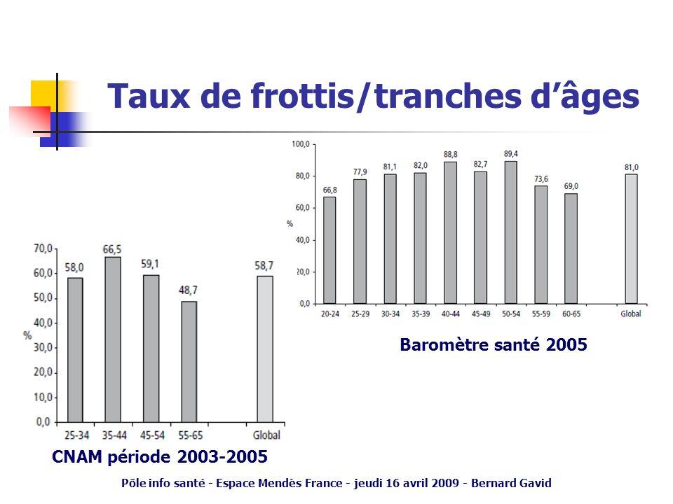 Pôle info santé - Espace Mendès France - jeudi 16 avril 2009 - Bernard Gavid Taux de frottis/tranches dâges Baromètre santé 2005 CNAM période 2003-200