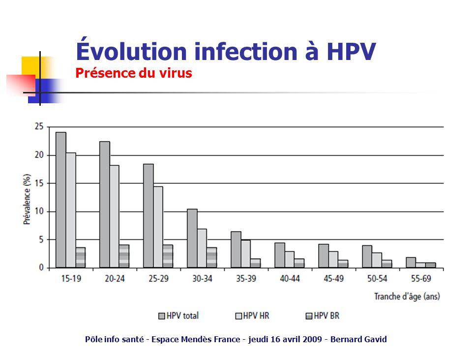 Pôle info santé - Espace Mendès France - jeudi 16 avril 2009 - Bernard Gavid Évolution infection à HPV Présence du virus