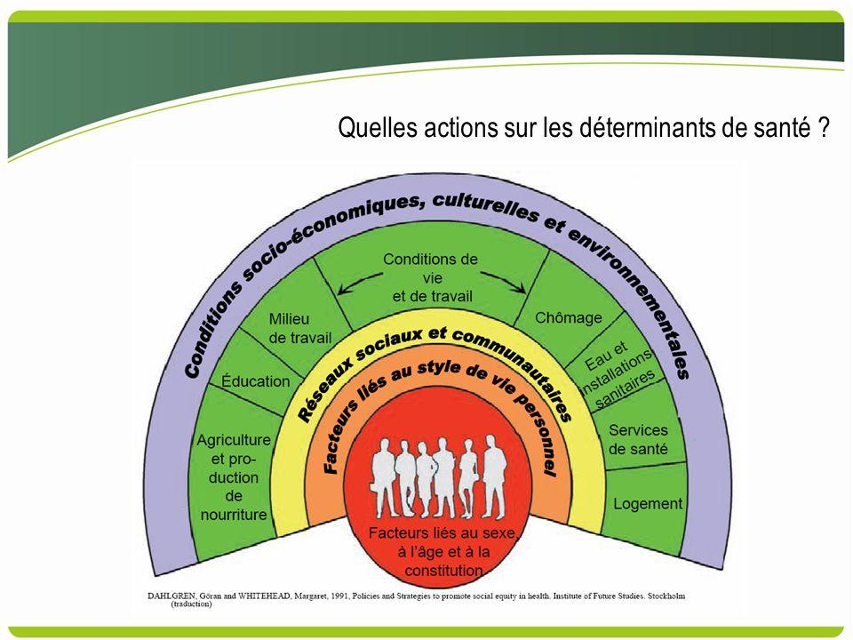 Quelles actions sur les déterminants de santé ?