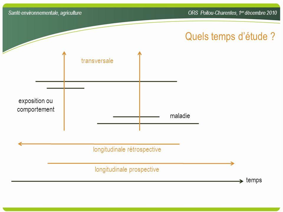 Quels temps détude ? exposition ou comportement maladie temps longitudinale rétrospective longitudinale prospective transversale Santé environnemental