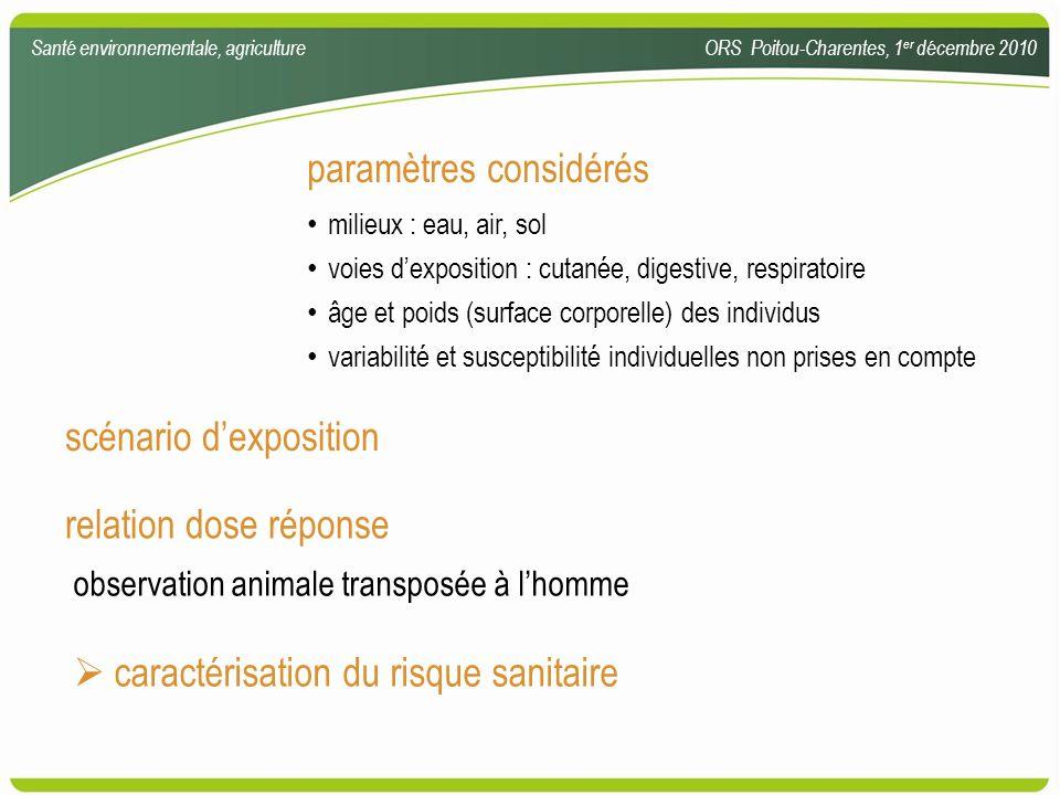 paramètres considérés milieux : eau, air, sol voies dexposition : cutanée, digestive, respiratoire âge et poids (surface corporelle) des individus var