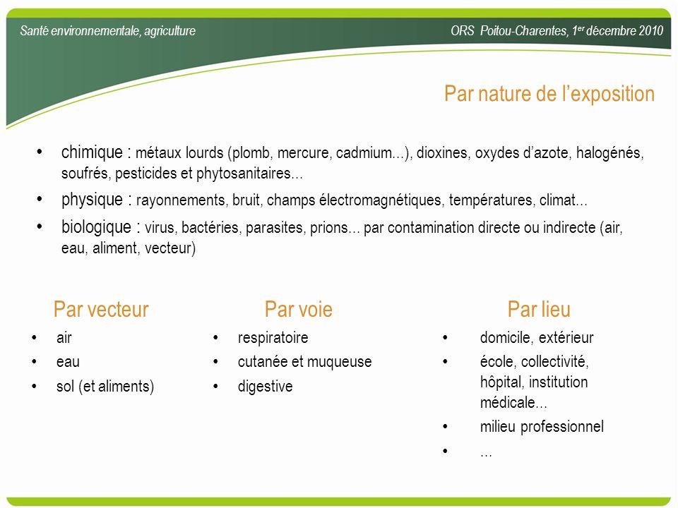 chimique : métaux lourds (plomb, mercure, cadmium...), dioxines, oxydes dazote, halogénés, soufrés, pesticides et phytosanitaires... physique : rayonn