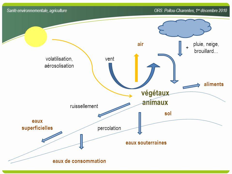 végétaux animaux sol air eaux superficielles eaux souterraines aliments volatilisation, aérosolisation vent ruissellement percolation pluie, neige, br