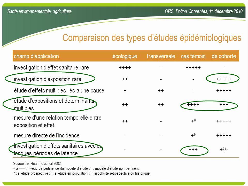 Comparaison des types détudes épidémiologiques Santé environnementale, agricultureORS Poitou-Charentes, 1 er décembre 2010 champ dapplicationécologiqu