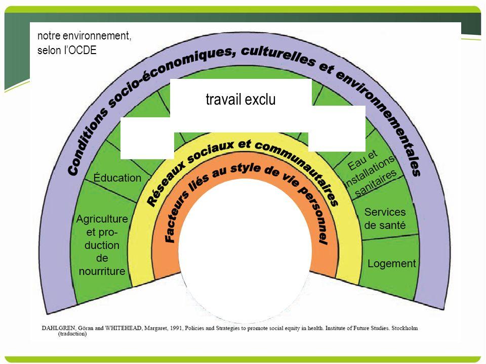 notre environnement, selon lOCDE travail exclu