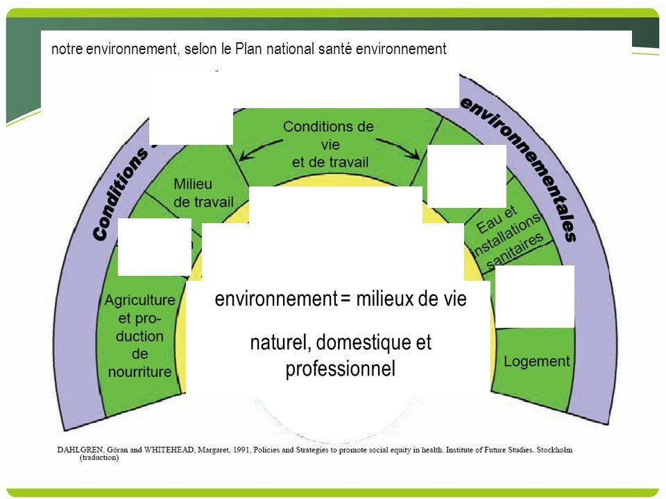 environnement = milieux de vie naturel, domestique et professionnel notre environnement, selon le Plan national santé environnement