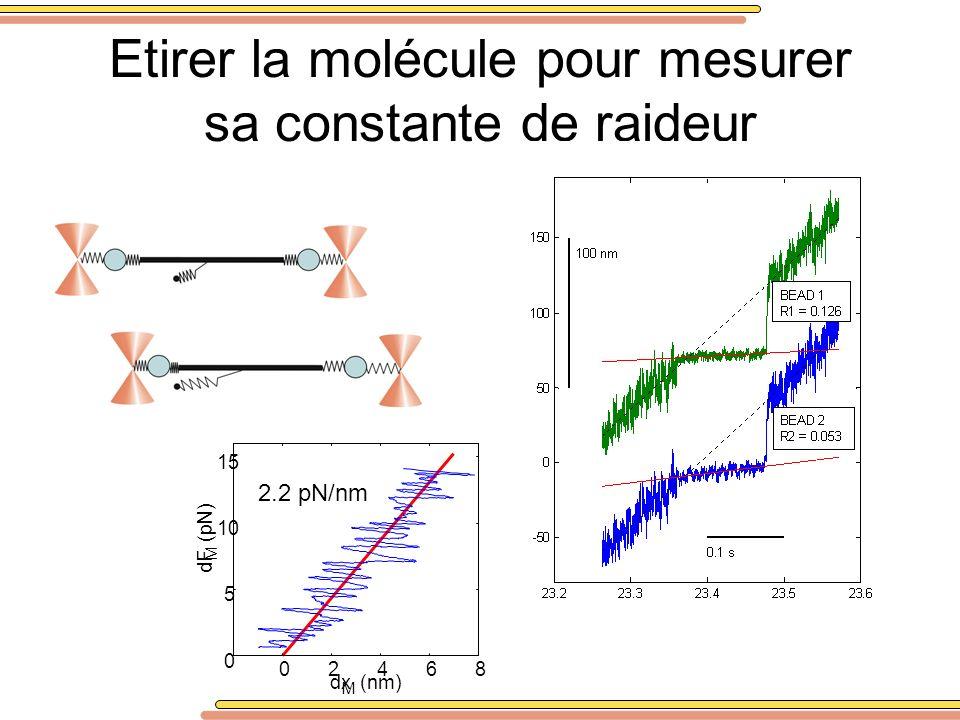 Etirer la molécule pour mesurer sa constante de raideur 02468 0 5 10 15 dx M (nm) dF M (pN) 2.2 pN/nm