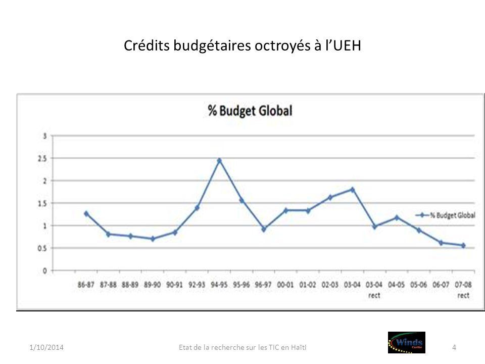 Crédits budgétaires octroyés à lUEH 1/10/2014Etat de la recherche sur les TIC en Haïti4