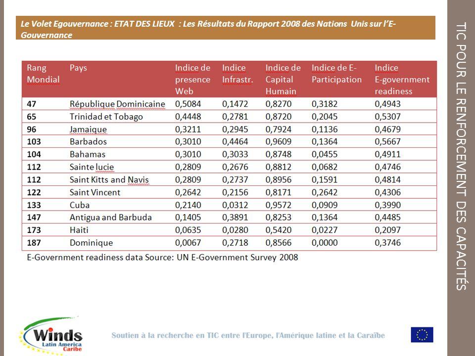 TIC POUR LE RENFORCEMENT DES CAPACITÉS Le Volet Egouvernance : ETAT DES LIEUX : Les Résultats du Rapport 2008 des Nations Unis sur lE- Gouvernance