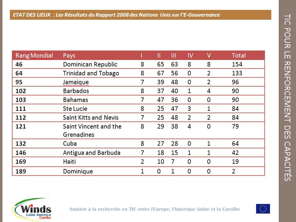 TIC POUR LE RENFORCEMENT DES CAPACITÉS ETAT DES LIEUX : Les Résultats du Rapport 2008 des Nations Unis sur lE-Gouvernance