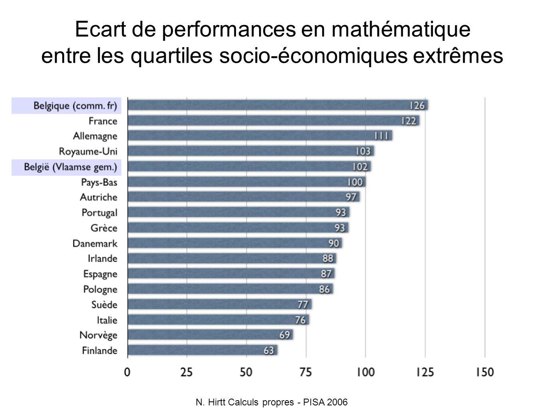 Ecart de performances en mathématique entre les quartiles socio-économiques extrêmes N. Hirtt Calculs propres - PISA 2006