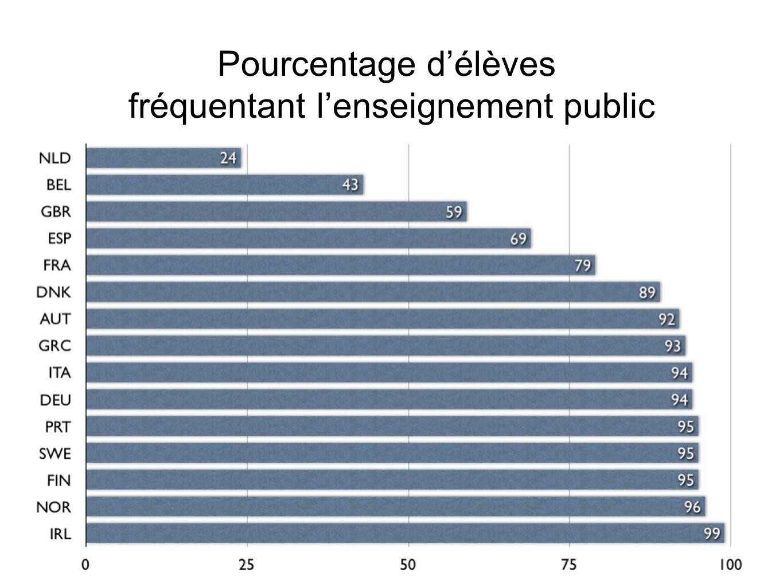 Pourcentage délèves fréquentant lenseignement public
