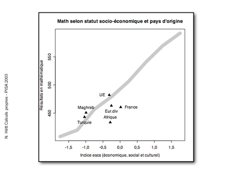 N. Hirtt Calculs propres - PISA 2003