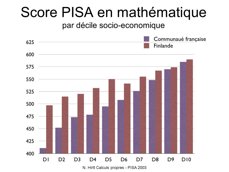 Score PISA en mathématique par décile socio-economique N. Hirtt Calculs propres - PISA 2003