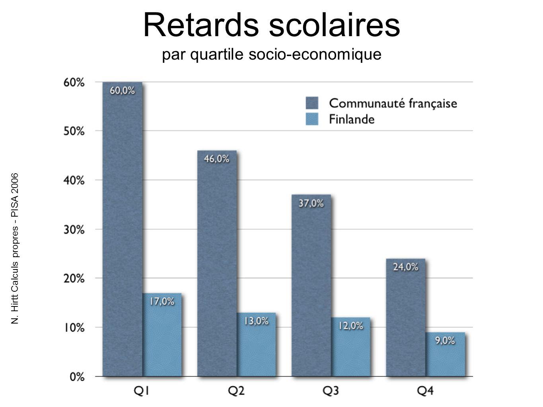 Retards scolaires par quartile socio-economique N. Hirtt Calculs propres - PISA 2006