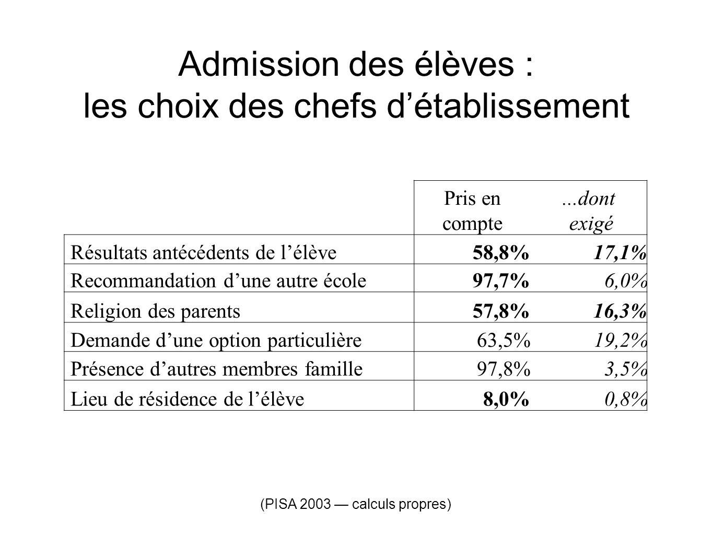 Admission des élèves : les choix des chefs détablissement Pris en compte...dont exigé Résultats antécédents de lélève58,8%17,1% Recommandation dune au