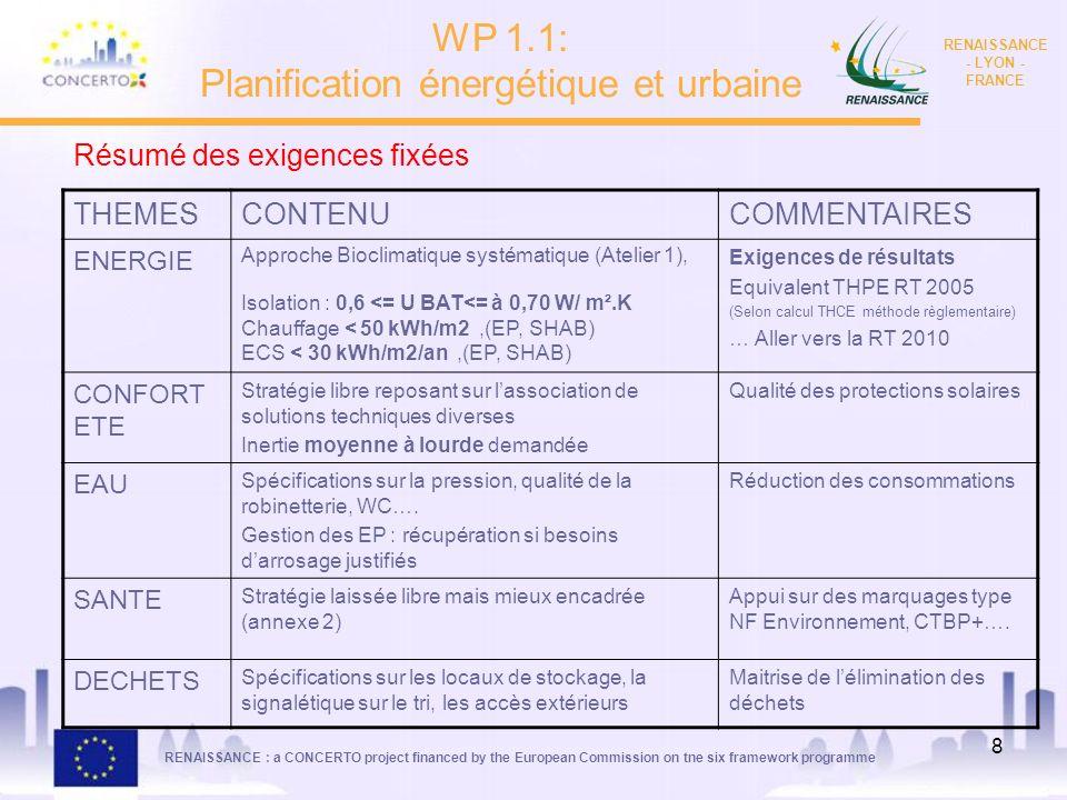 RENAISSANCE : a CONCERTO project financed by the European Commission on tne six framework programme RENAISSANCE - LYON - FRANCE 9 Nombre de logements Programmation (concours sur esquisse incluse) Conception (APS à APD-PC) DCE-Chantier ZAC 0958290 Vente de fonciers 1473920 Logements sociaux 1891255439 TOTAL 3362605729 Soit un total denviron 3 670 logements concernés par la démarche Avancement opérationnel WP 1.1: Planification énergétique et urbaine