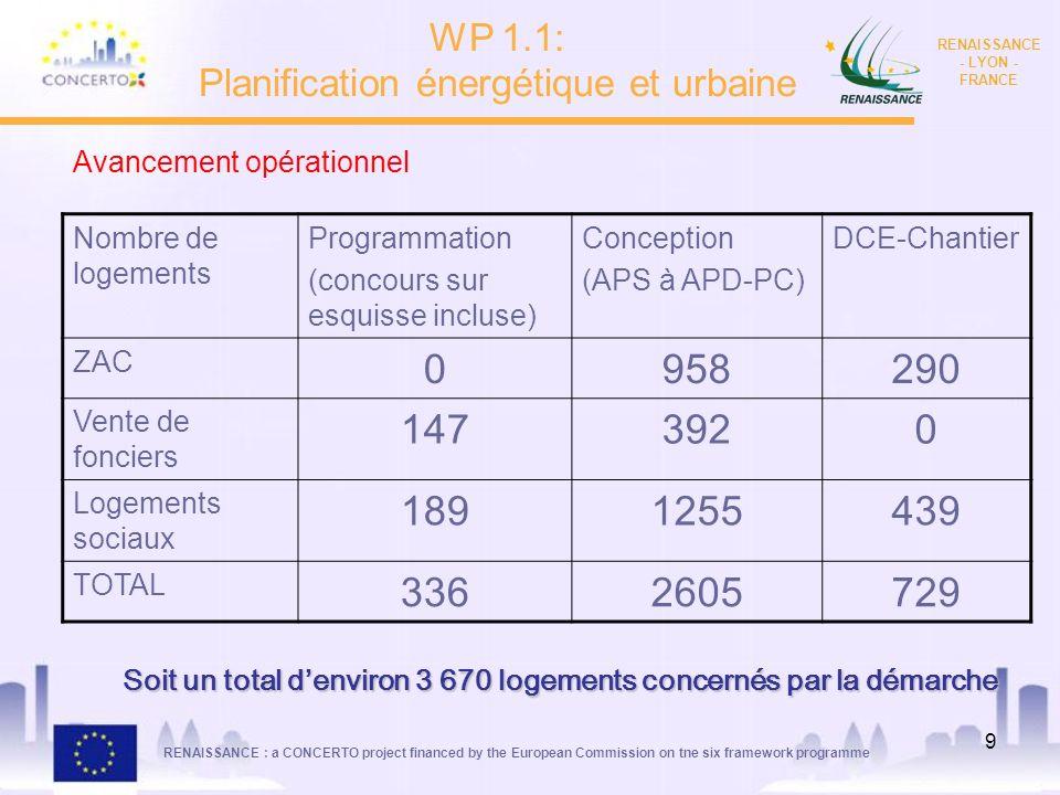 RENAISSANCE : a CONCERTO project financed by the European Commission on tne six framework programme RENAISSANCE - LYON - FRANCE 10 Retours dexpérience: Retours économiques sur quelques opérations : - Zac Norenchal, îlot 1 (OPAC 69) : 52 HT /m2 shab - Opération Décines (OPAC Grad Lyon) : 107 HT / m2 shab Retours opérationnels: Meilleure lisibilité sur les surcoûts liés à lapplication dune démarche qualité environnementale Démarche de management environnemental en amélioration constante tant du côté des maîtres douvrage/constructeurs que des aménageurs en ZAC WP 1.1: Planification énergétique et urbaine