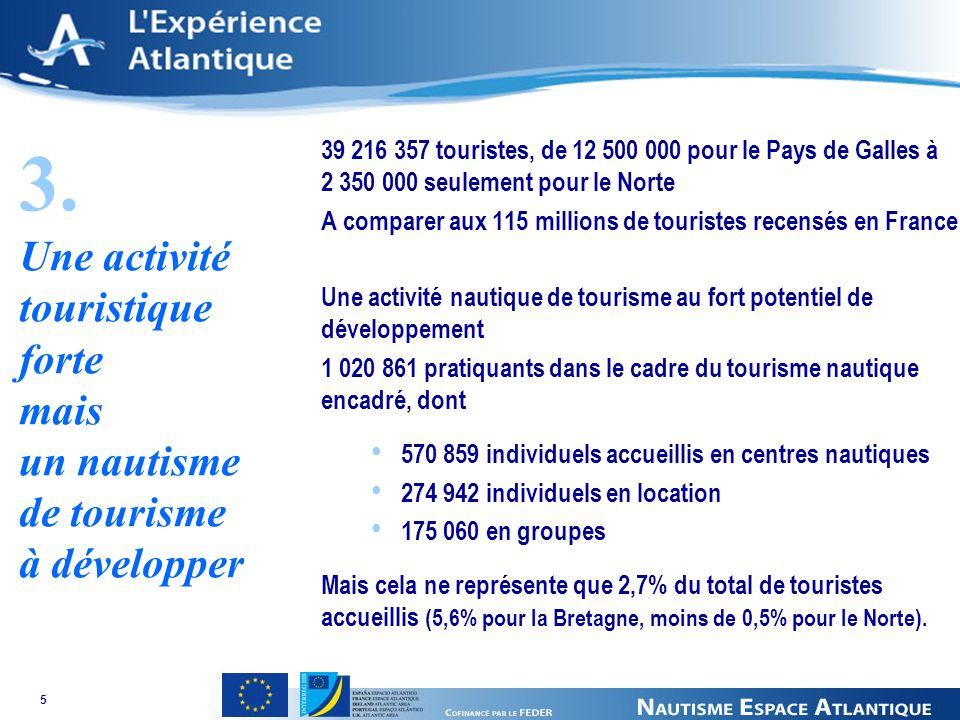 5 39 216 357 touristes, de 12 500 000 pour le Pays de Galles à 2 350 000 seulement pour le Norte A comparer aux 115 millions de touristes recensés en France Une activité nautique de tourisme au fort potentiel de développement 1 020 861 pratiquants dans le cadre du tourisme nautique encadré, dont 570 859 individuels accueillis en centres nautiques 274 942 individuels en location 175 060 en groupes Mais cela ne représente que 2,7% du total de touristes accueillis (5,6% pour la Bretagne, moins de 0,5% pour le Norte).