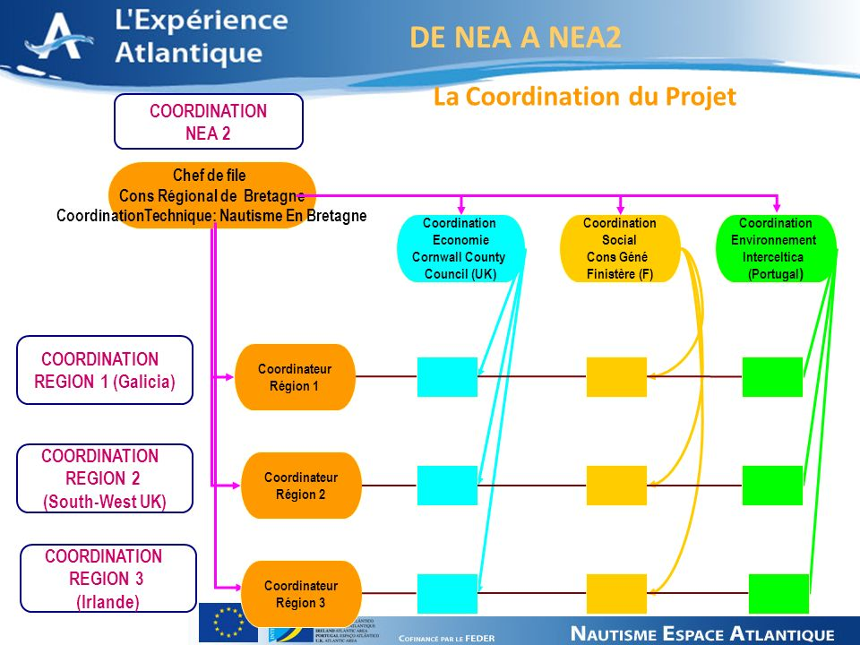 COORDINATION NEA 2 Chef de file Cons Régional de Bretagne CoordinationTechnique: Nautisme En Bretagne Coordination Environnement Interceltica (Portugal ) Coordination Economie Cornwall County Council (UK) Coordination Social Cons Géné Finistère (F) Coordinateur Région 1 Coordinateur Région 2 Coordinateur Région 3 COORDINATION REGION 1 (Galicia) COORDINATION REGION 2 (South-West UK) COORDINATION REGION 3 (Irlande) DE NEA A NEA2 La Coordination du Projet