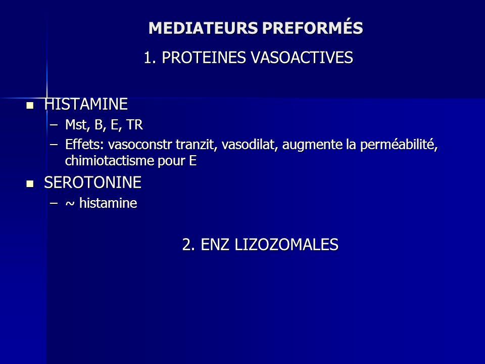 MEDIATEURS PREFORMÉS 1. PROTEINES VASOACTIVES HISTAMINE HISTAMINE –Mst, B, E, TR –Effets: vasoconstr tranzit, vasodilat, augmente la perméabilité, chi