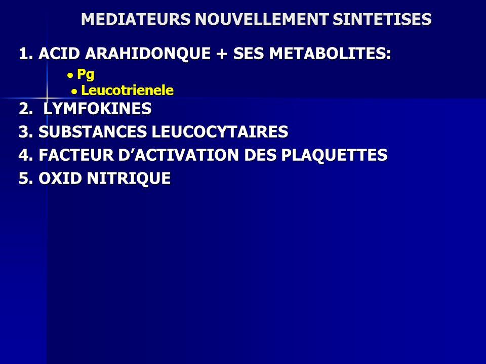 MEDIATEURS NOUVELLEMENT SINTETISES 1. ACID ARAHIDONQUE + SES METABOLITES: Pg Pg Leucotrienele Leucotrienele 2. LYMFOKINES 3. SUBSTANCES LEUCOCYTAIRES