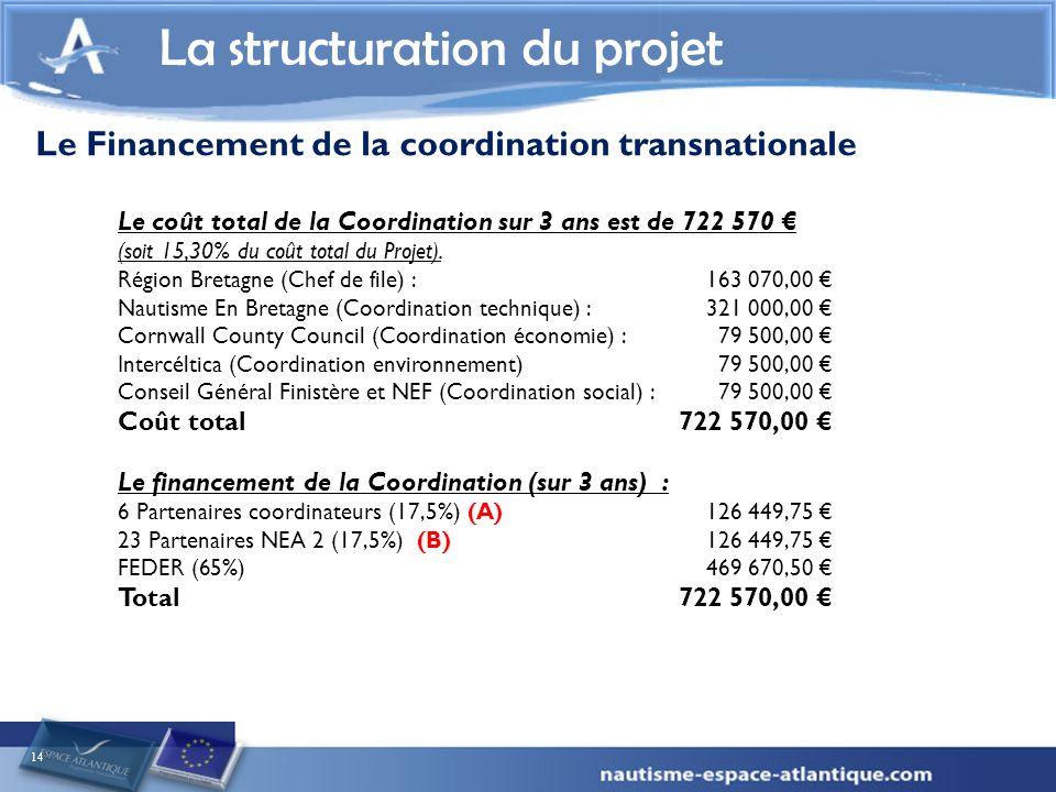 14 La structuration du projet Le coût total de la Coordination sur 3 ans est de 722 570 (soit 15,30% du coût total du Projet).