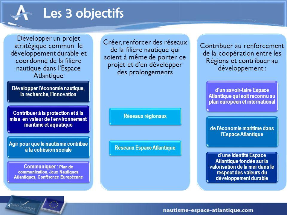 6 Les 3 objectifs Développer un projet stratégique commun le développement durable et coordonné de la filière nautique dans lEspace Atlantique Développer léconomie nautique, la recherche, linnovation Contribuer à la protection et à la mise en valeur de lenvironnement maritime et aquatique Agir pour que le nautisme contribue à la cohésion sociale Communiquer : Plan de communication, Jeux Nautiques Atlantiques, Conférence Européenne Créer, renforcer des réseaux de la filière nautique qui soient à même de porter ce projet et den développer des prolongements Réseaux régionaux Réseaux Espace Atlantique Contribuer au renforcement de la coopération entre les Régions et contribuer au développement : d un savoir-faire Espace Atlantique qui soit reconnu au plan européen et international de léconomie maritime dans lEspace Atlantique dune Identité Espace Atlantique fondée sur la valorisation de la mer dans le respect des valeurs du développement durable