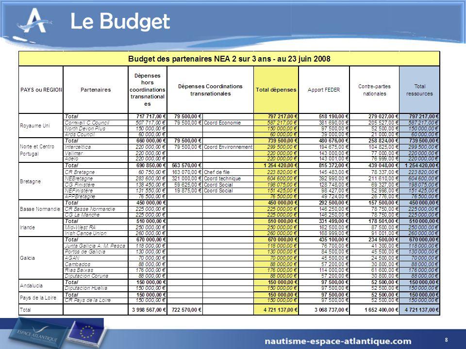 8 Le Budget