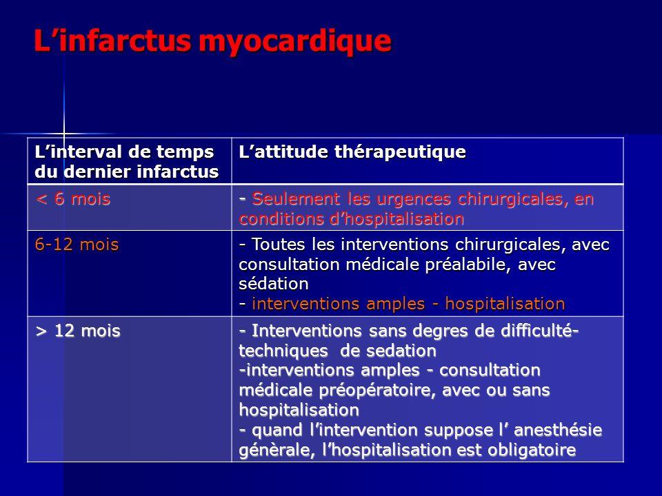Linfarctus myocardique Linterval de temps du dernier infarctus Lattitude thérapeutique < 6 mois - Seulement les urgences chirurgicales, en conditions