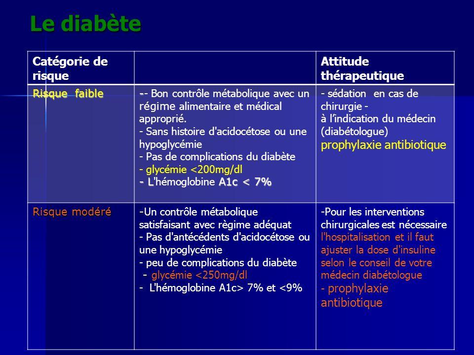 Le diabète Le diabète Catégorie de risque Attitude thérapeutique Risque faible - - - Bon contrôle métabolique avec un régime alimentaire et médical ap