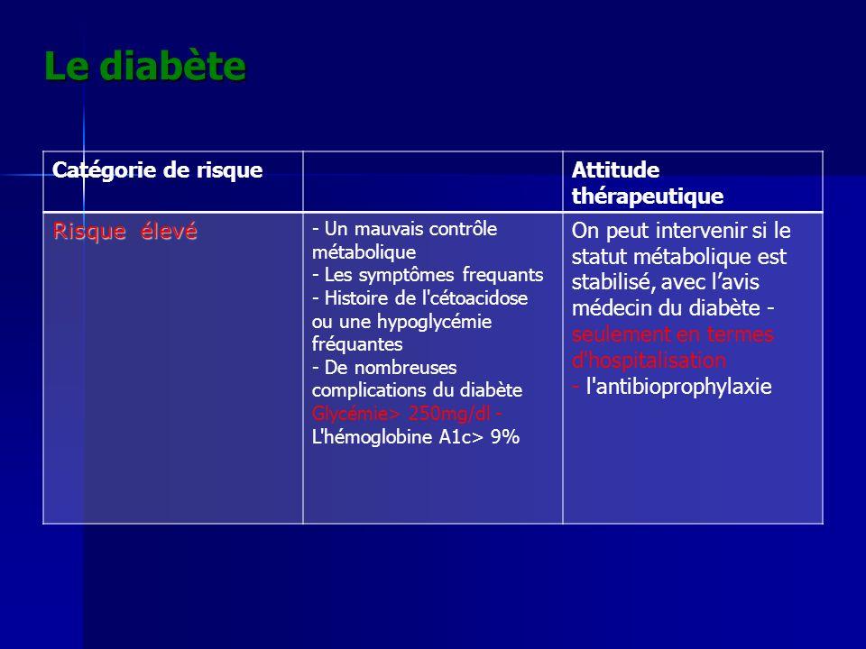 Le diabète Catégorie de risqueAttitude thérapeutique Risque élevé - Un mauvais contrôle métabolique - Les symptômes frequants - Histoire de l'cétoacid