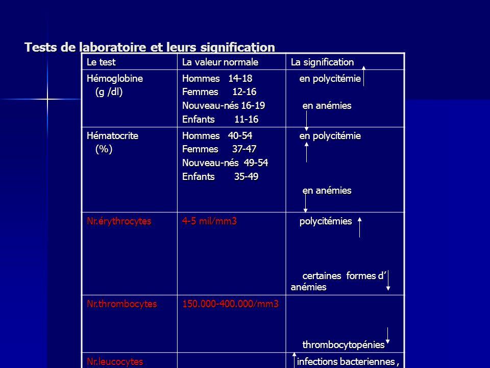 Tests de laboratoire et leurs significaţion Le test La valeur normale La signification Hémoglobine (g /dl) (g /dl) Hommes 14-18 Femmes 12-16 Nouveau-n