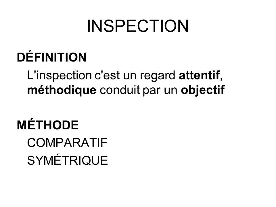 INSPECTION DÉFINITION L'inspection c'est un regard attentif, méthodique conduit par un objectif MÉTHODE COMPARATIF SYMÉTRIQUE