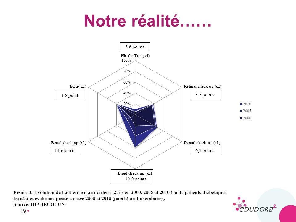 19 Notre réalité…… Figure 3: Evolution de ladhérence aux critères 2 à 7 en 2000, 2005 et 2010 (% de patients diabétiques traités) et évolution positiv