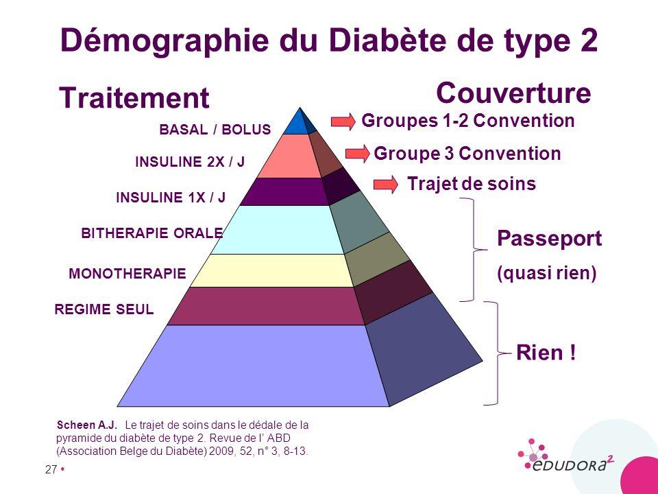 27 Démographie du Diabète de type 2 REGIME SEUL MONOTHERAPIE BITHERAPIE ORALE INSULINE 1X / J INSULINE 2X / J BASAL / BOLUS Groupe 3 Convention Groupe