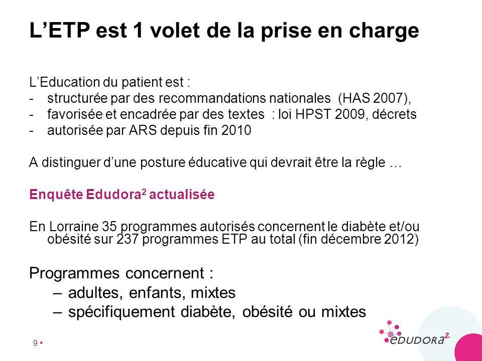 9 LETP est 1 volet de la prise en charge LEducation du patient est : -structurée par des recommandations nationales (HAS 2007), -favorisée et encadrée