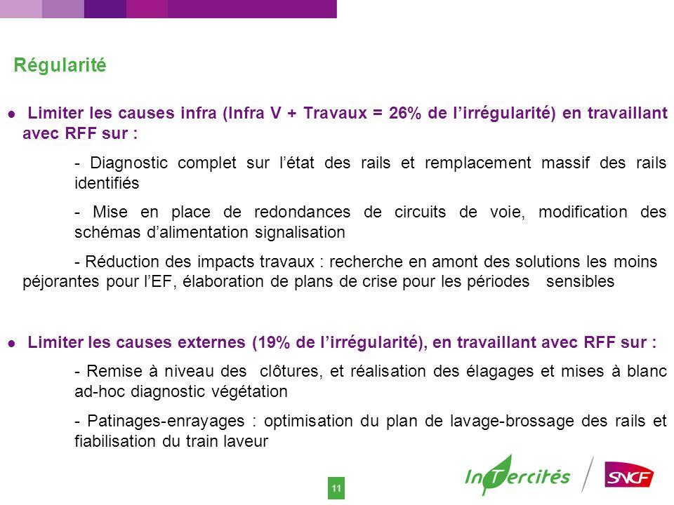 11 Régularité Limiter les causes infra (Infra V + Travaux = 26% de lirrégularité) en travaillant avec RFF sur : - Diagnostic complet sur létat des rai